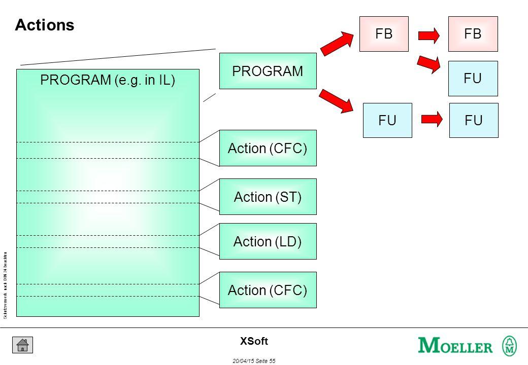 Schutzvermerk nach DIN 34 beachten 20/04/15 Seite 55 XSoft FU FB FU FB PROGRAM PROGRAM (e.g.
