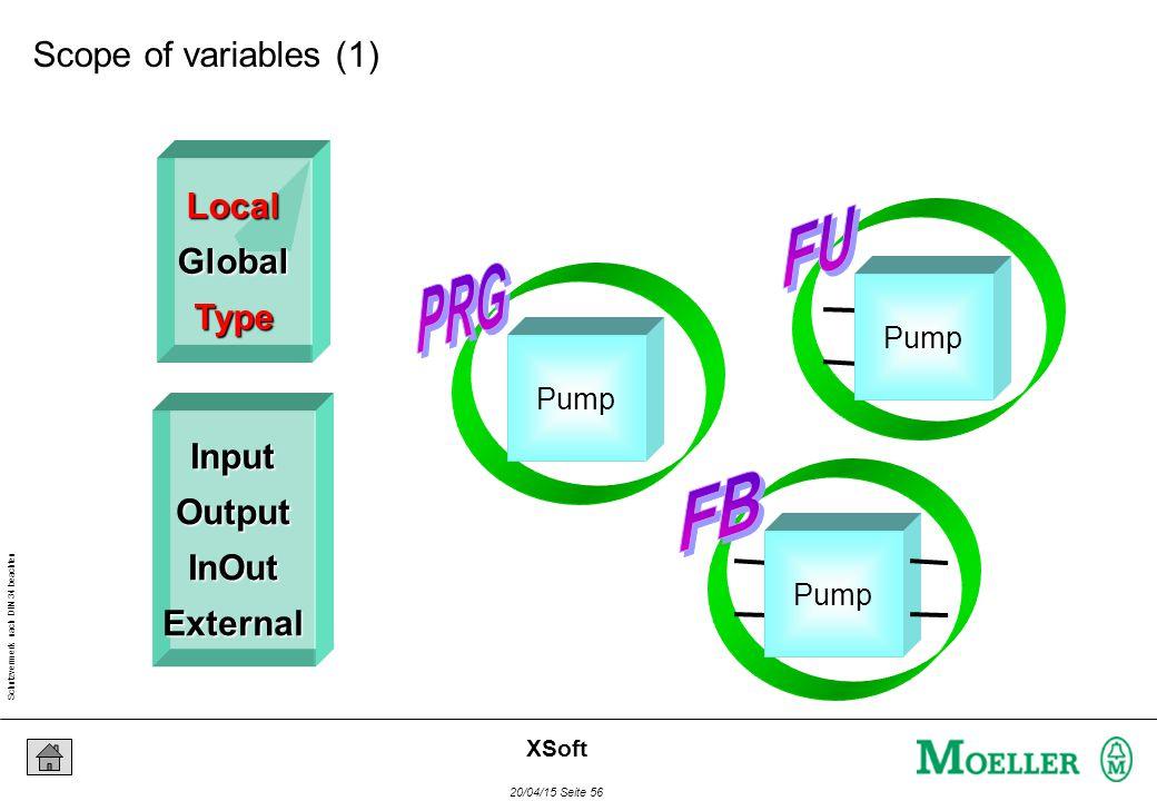 Schutzvermerk nach DIN 34 beachten 20/04/15 Seite 56 XSoft LocalGlobalType InputOutputInOutExternal Pump Scope of variables (1)