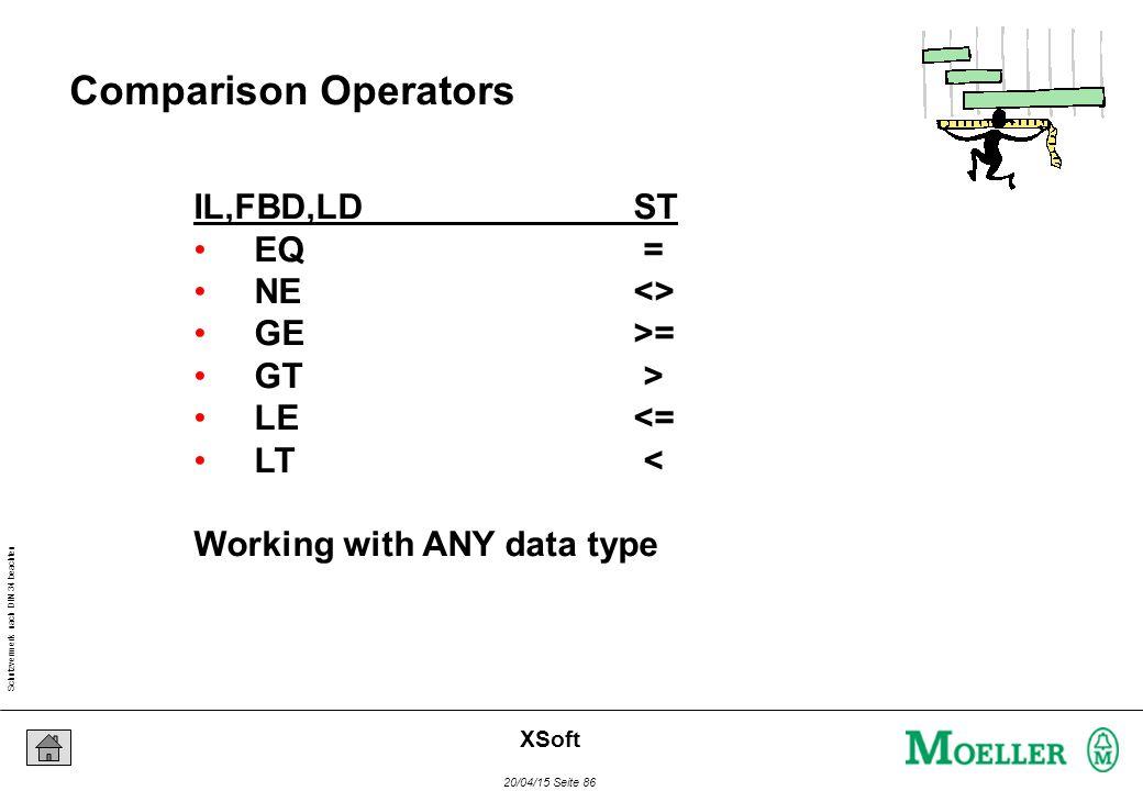Schutzvermerk nach DIN 34 beachten 20/04/15 Seite 86 XSoft Comparison Operators IL,FBD,LDST EQ = NE<> GE>= GT > LE<= LT < Working with ANY data type