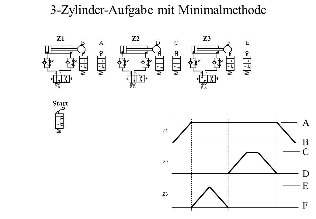B P A R +- Z1Z1 BA BA Z2Z2 DC B P A R Z3Z3 FE Start PR -- Z1Z1 Z2Z2 Z3Z3 A B C D E F 3-Zylinder-Aufgabe mit Minimalmethode + +