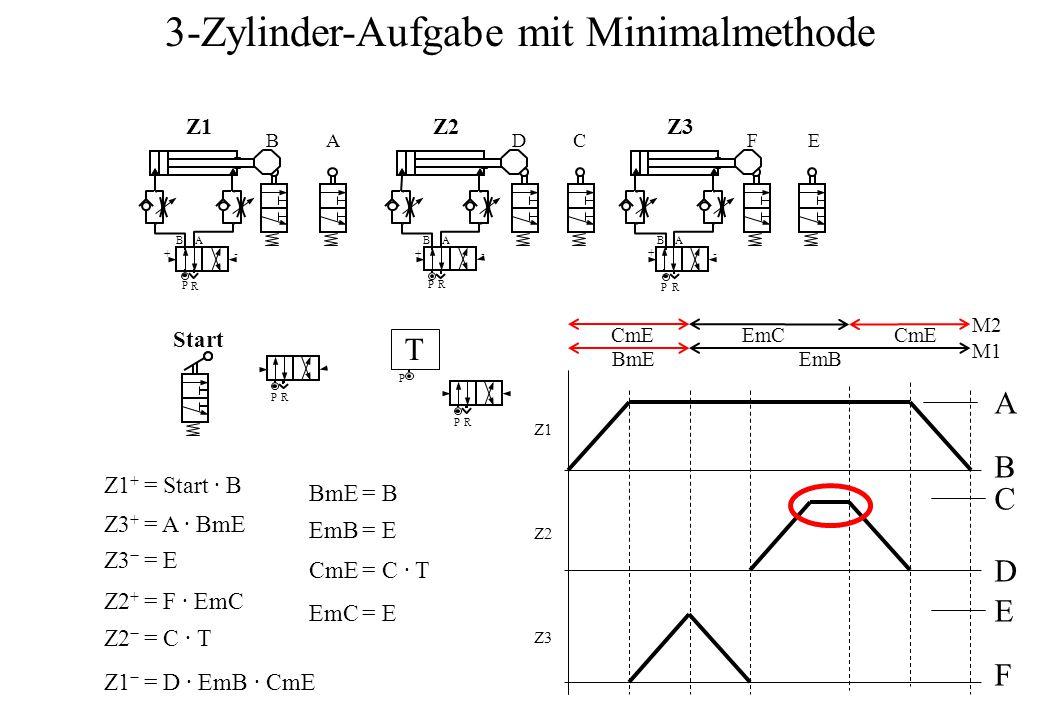 B P A R +- BA BA DC B P A R FE Start PR -- A B C D E F P R + + P R P T M1 M2 Z1 + = Start ∙ B Z3 + = A ∙ BmE Z3 − = E Z2 + = F ∙ EmC Z2 − = C ∙ T Z1 − = D ∙ EmB ∙ CmE BmE = B EmB = E CmE = C ∙ T EmC = E BmEEmB CmE EmC 3-Zylinder-Aufgabe mit Minimalmethode Z1Z1Z2Z2Z3Z3 Z1Z1 Z2Z2 Z3Z3
