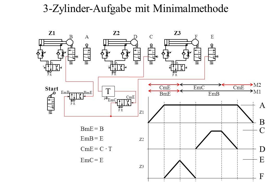 B P A R +- BA BA DC B P A R FE Start PR -- A B C D E F P R + + P R P T M1 M2 BmE = B EmB = E CmE = C ∙ T EmC = E CmE EmC BmE EmB CmE EmC 3-Zylinder-Aufgabe mit Minimalmethode Z1Z1Z2Z2Z3Z3 Z1Z1 Z2Z2 Z3Z3 EmB