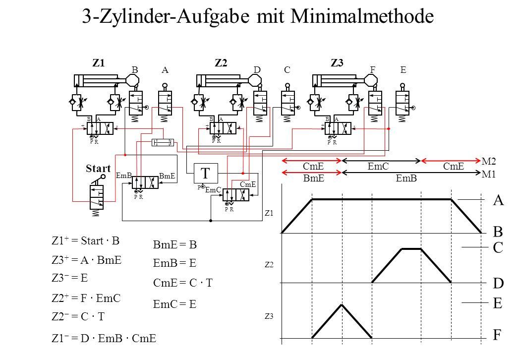 B P A R +- BA BA DC B P A R FE Start PR -- A B C D E F P R + + P R P T M1 M2 Z1 + = Start ∙ B Z3 + = A ∙ BmE Z3 − = E Z2 + = F ∙ EmC Z2 − = C ∙ T Z1 − = D ∙ EmB ∙ CmE BmE = B EmB = E CmE = C ∙ T EmC = E BmEEmB CmE EmC 3-Zylinder-Aufgabe mit Minimalmethode Z1Z1Z2Z2Z3Z3 Z1Z1 Z2Z2 Z3Z3 CmE EmC BmE EmB