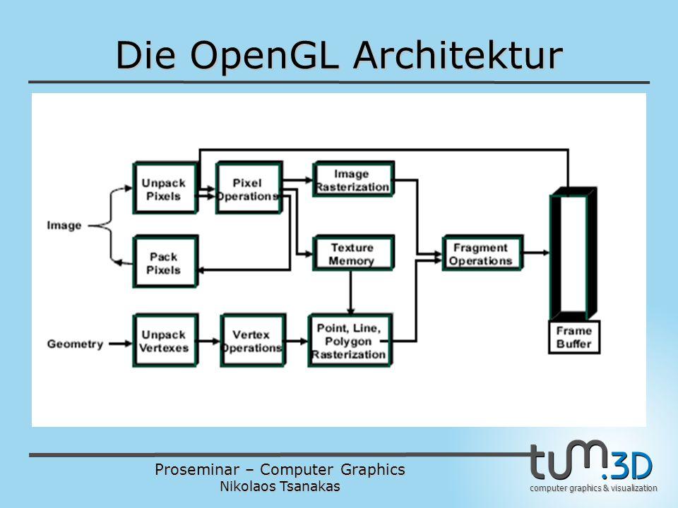 Proseminar – Computer Graphics Nikolaos Tsanakas computer graphics & visualization Wichtige Erweiterungen  Samplers werden benutzt um Informationen über Texture Look-ups zu speichern  Shaders können Samplers nicht initialisieren.