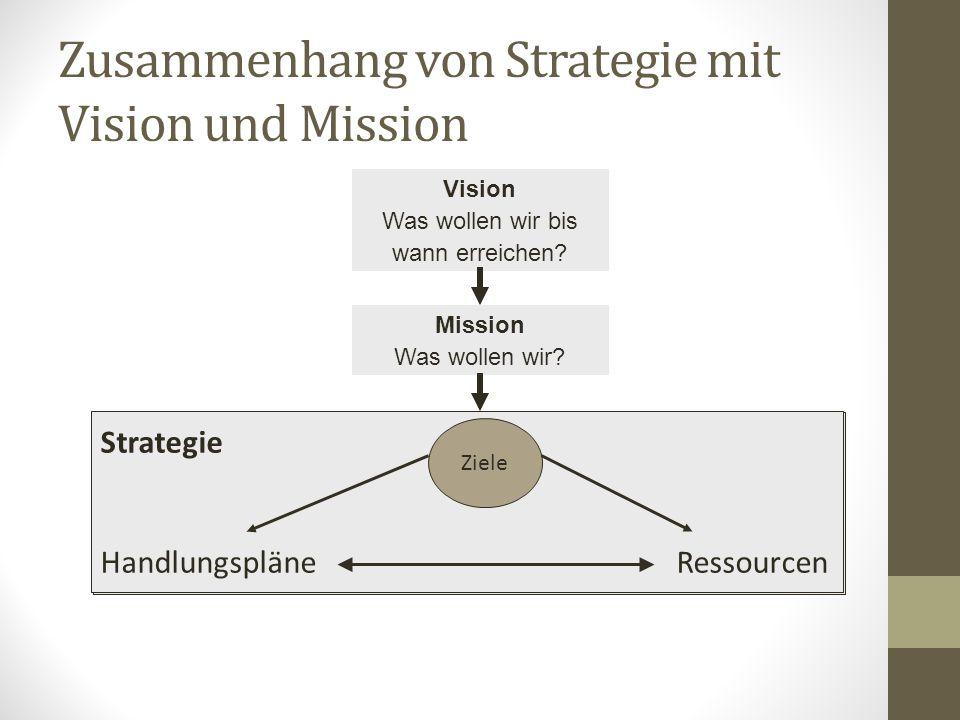 Strategie HandlungspläneRessourcen Zusammenhang von Strategie mit Vision und Mission Strategie HandlungspläneRessourcen Vision Was wollen wir bis wann