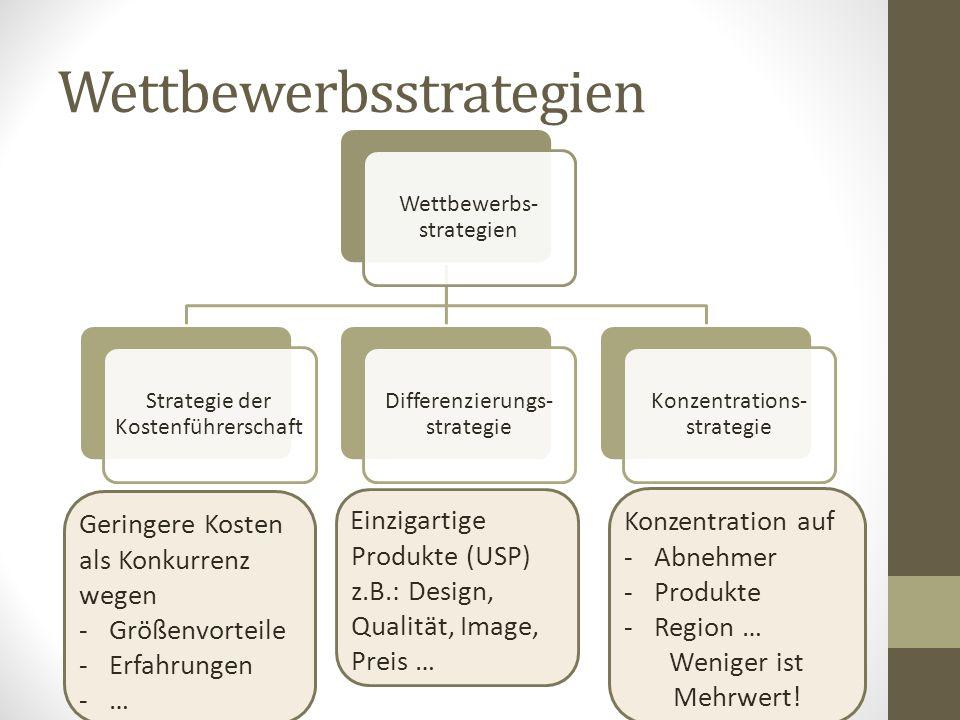 Wettbewerbsstrategien Geringere Kosten als Konkurrenz wegen -Größenvorteile -Erfahrungen -… Einzigartige Produkte (USP) z.B.: Design, Qualität, Image,