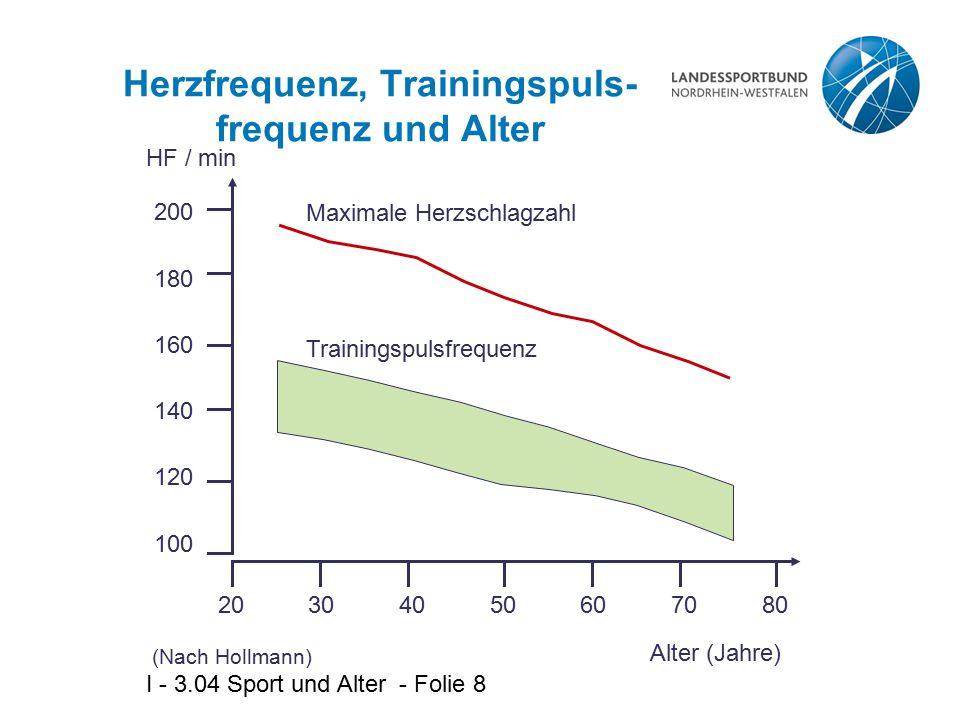 I - 3.04 Sport und Alter - Folie 8 Herzfrequenz, Trainingspuls- frequenz und Alter Maximale Herzschlagzahl Trainingspulsfrequenz 20 HF / min 304050607
