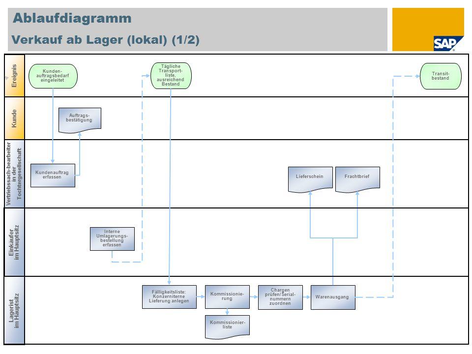 Ablaufdiagramm Verkauf ab Lager (lokal) (1/2) Vertriebssach-bearbeiter in der Tochtergesellschaft Einkäufer im Hauptsitz Ereignis Kunde Kundenauftrag