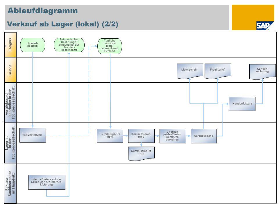 Ablaufdiagramm Vertriebssach- bearbeiter in der Tochtergesellschaft Lagerist in der Tochtergesellschaft Ereignis Kunde Transit- bestand Tägliche Trans