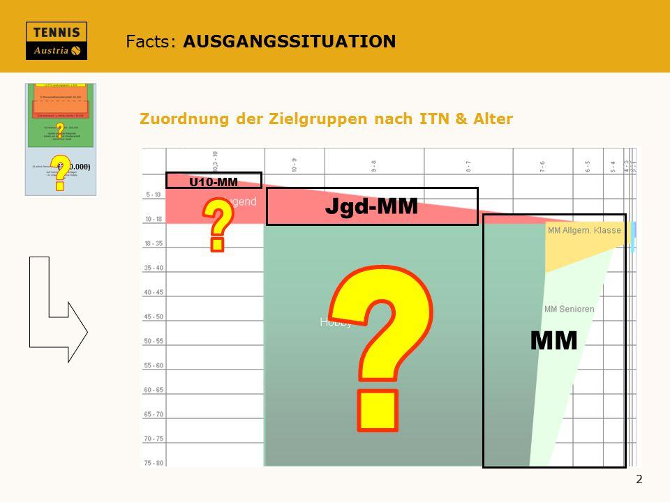 Facts: AUSGANGSSITUATION (350.000) 2 Zuordnung der Zielgruppen nach ITN & Alter U10-MM MM Jgd-MM