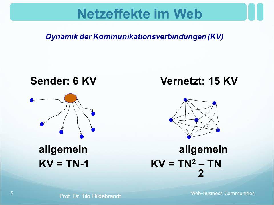 Netzeffekte im Web Dynamik der Kommunikationsverbindungen (KV) Web-Business Communities 5 Prof. Dr. Tilo Hildebrandt Sender: 6 KVVernetzt: 15 KV allge