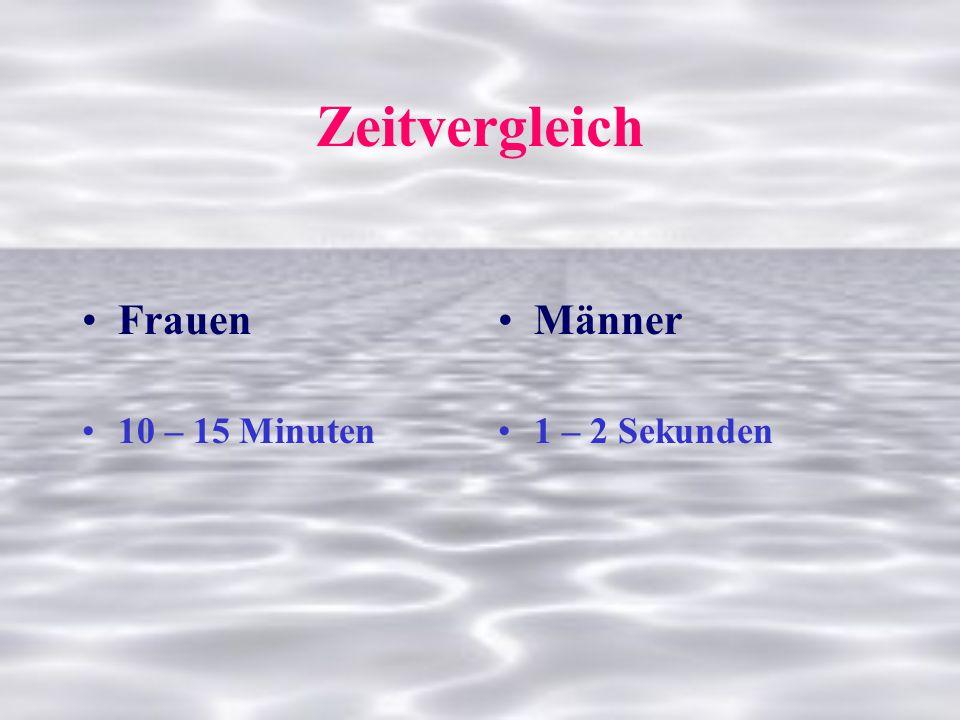 Zeitvergleich Frauen 10 – 15 Minuten Männer 1 – 2 Sekunden