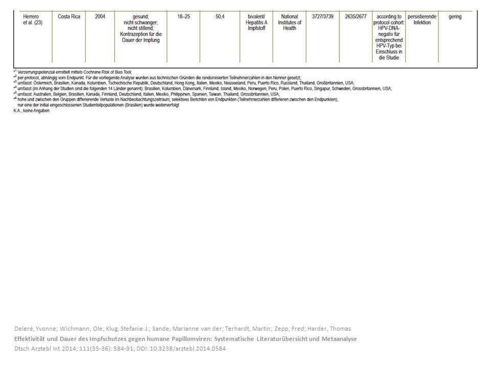 Deleré, Yvonne; Wichmann, Ole; Klug, Stefanie J.; Sande, Marianne van der; Terhardt, Martin; Zepp, Fred; Harder, Thomas Effektivität und Dauer des Impfschutzes gegen humane Papillomviren: Systematische Literaturübersicht und Metaanalyse Dtsch Arztebl Int 2014; 111(35-36): 584-91; DOI: 10.3238/arztebl.2014.0584