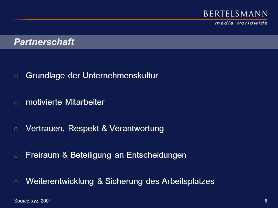 6 Source: xyz, 2001 Partnerschaft o Grundlage der Unternehmenskultur o motivierte Mitarbeiter o Vertrauen, Respekt & Verantwortung o Freiraum & Beteil