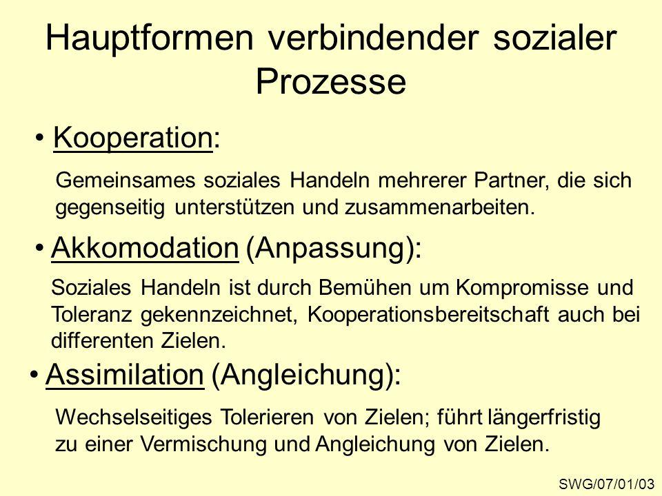 Hauptformen verbindender sozialer Prozesse SWG/07/01/03 Kooperation: Akkomodation (Anpassung): Assimilation (Angleichung): Gemeinsames soziales Handel