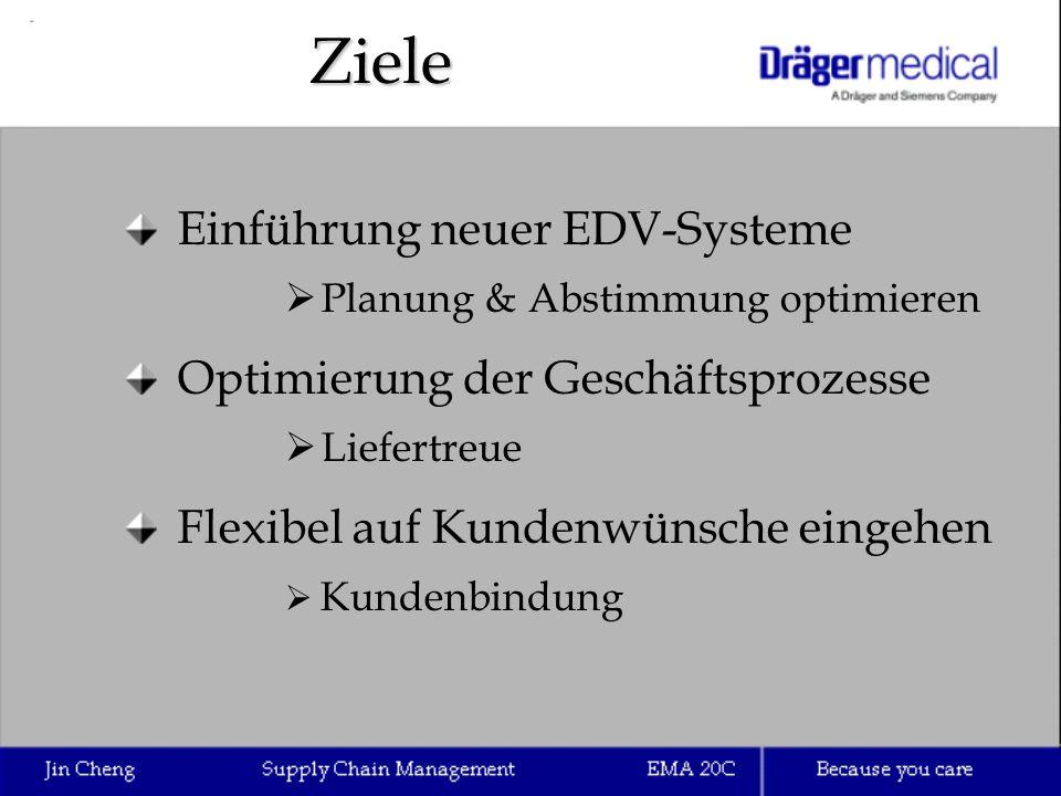 Ziele Einführung neuer EDV-Systeme  Planung & Abstimmung optimieren Optimierung der Geschäftsprozesse  Liefertreue Flexibel auf Kundenwünsche eingeh