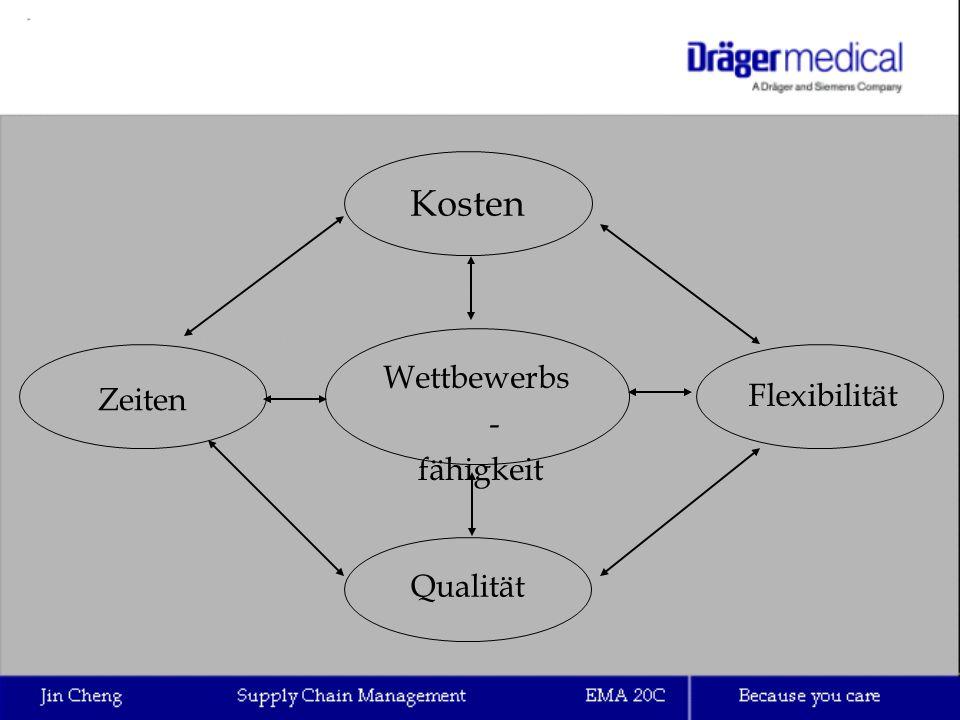 SC-Partnerschaften Koordinationen  Hierarchisch  Heterachische Kooperationen  Horizontale  Vertikale