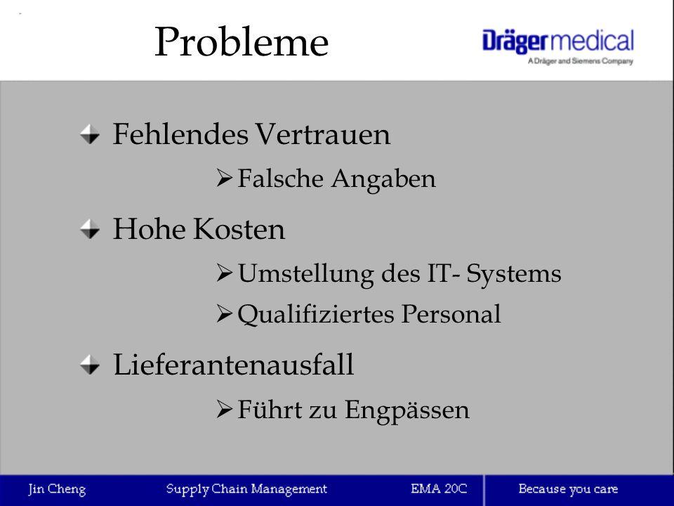 Probleme Fehlendes Vertrauen  Falsche Angaben Hohe Kosten  Umstellung des IT- Systems  Qualifiziertes Personal Lieferantenausfall  Führt zu Engpäs