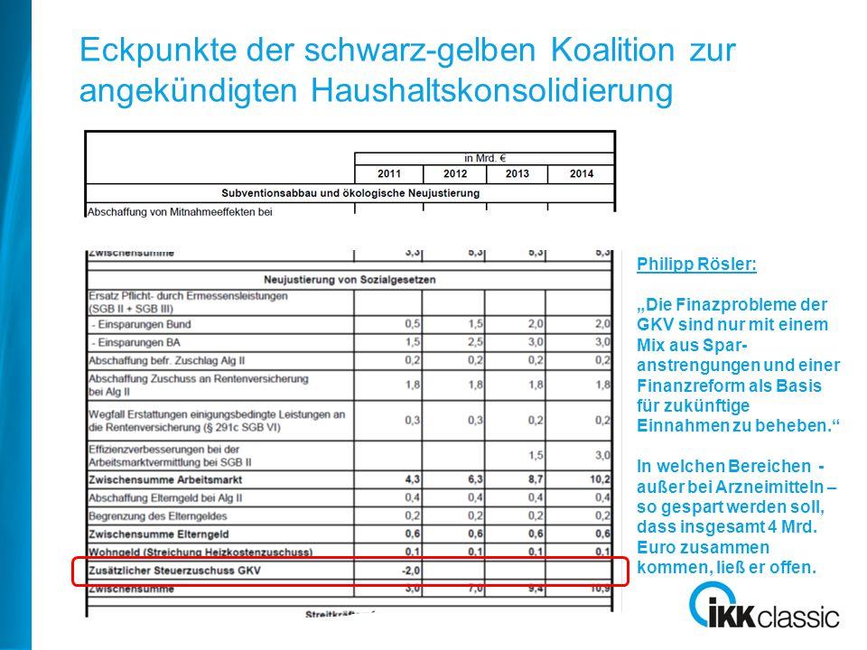 """Eckpunkte der schwarz-gelben Koalition zur angekündigten Haushaltskonsolidierung Philipp Rösler: """"Die Finazprobleme der GKV sind nur mit einem Mix aus Spar- anstrengungen und einer Finanzreform als Basis für zukünftige Einnahmen zu beheben. In welchen Bereichen - außer bei Arzneimitteln – so gespart werden soll, dass insgesamt 4 Mrd."""
