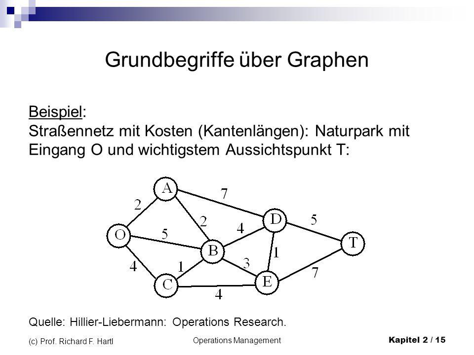Operations Management Kapitel 2 / 15 (c) Prof. Richard F. Hartl Grundbegriffe über Graphen Beispiel: Straßennetz mit Kosten (Kantenlängen): Naturpark