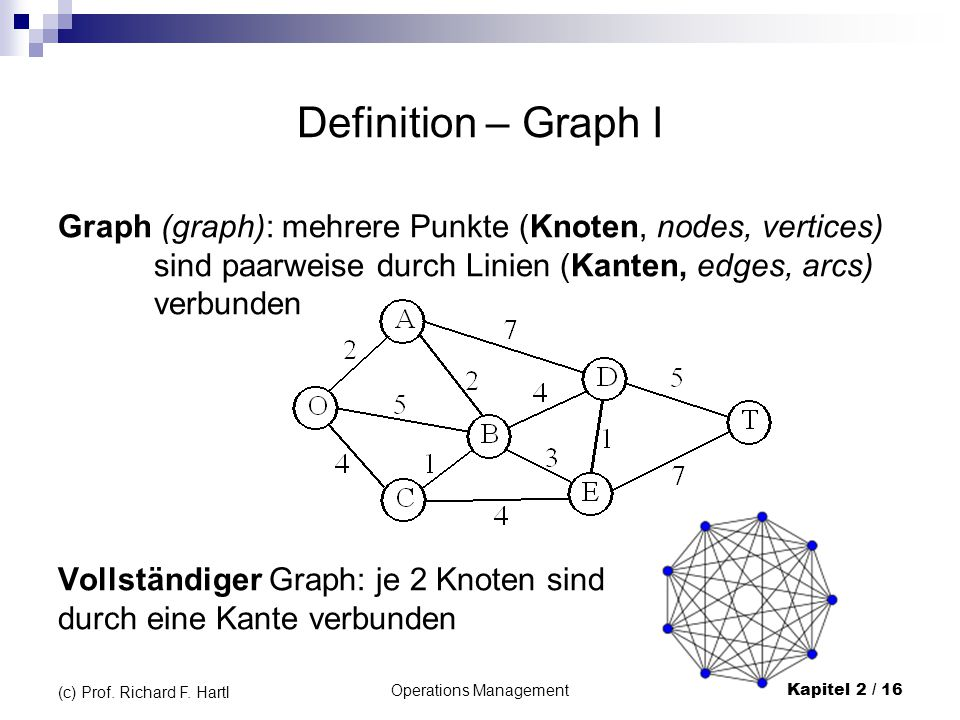 Operations Management Kapitel 2 / 16 (c) Prof. Richard F. Hartl Definition – Graph I Graph (graph): mehrere Punkte (Knoten, nodes, vertices) sind paar