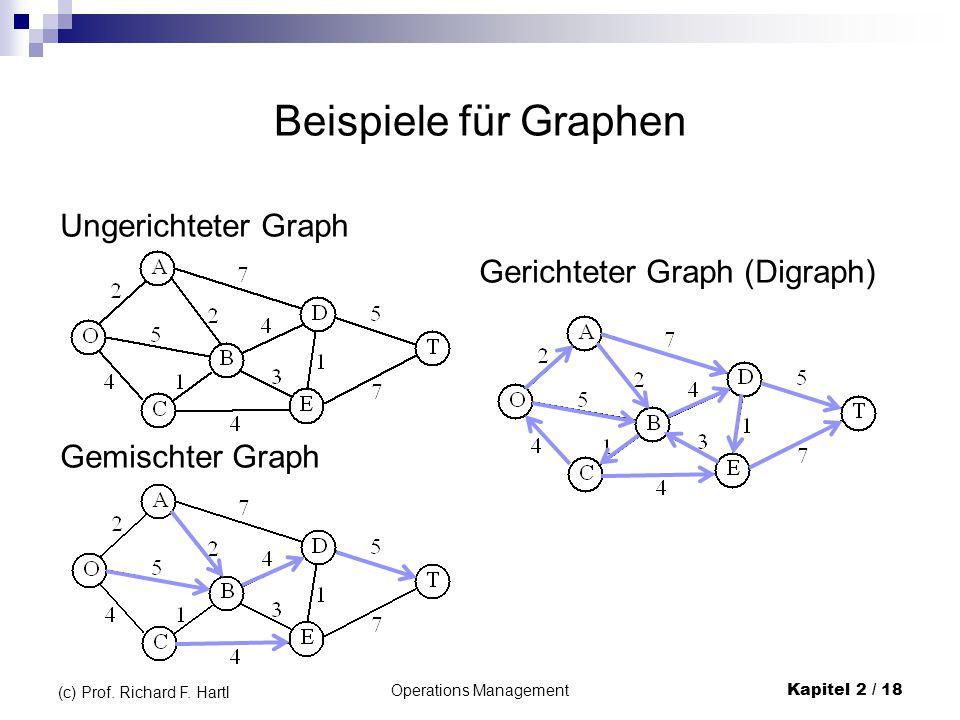 Beispiele für Graphen Ungerichteter Graph Gerichteter Graph (Digraph) Gemischter Graph Operations Management Kapitel 2 / 18 (c) Prof. Richard F. Hartl