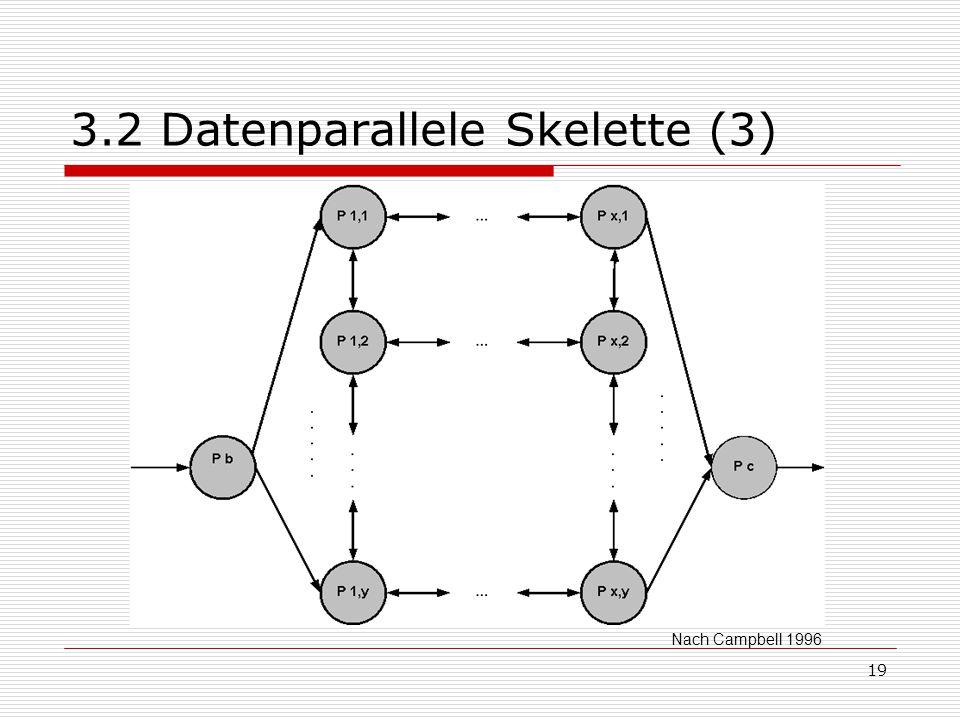 19 3.2 Datenparallele Skelette (3) Nach Campbell 1996