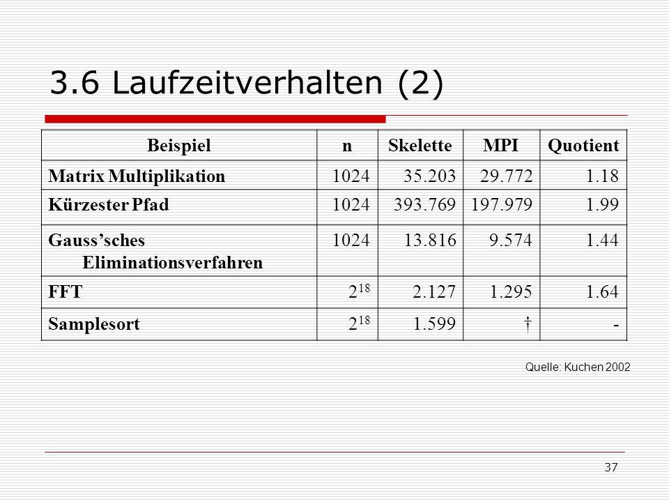 37 3.6 Laufzeitverhalten (2) BeispielnSkeletteMPIQuotient Matrix Multiplikation102435.20329.7721.18 Kürzester Pfad1024393.769197.9791.99 Gauss'sches E