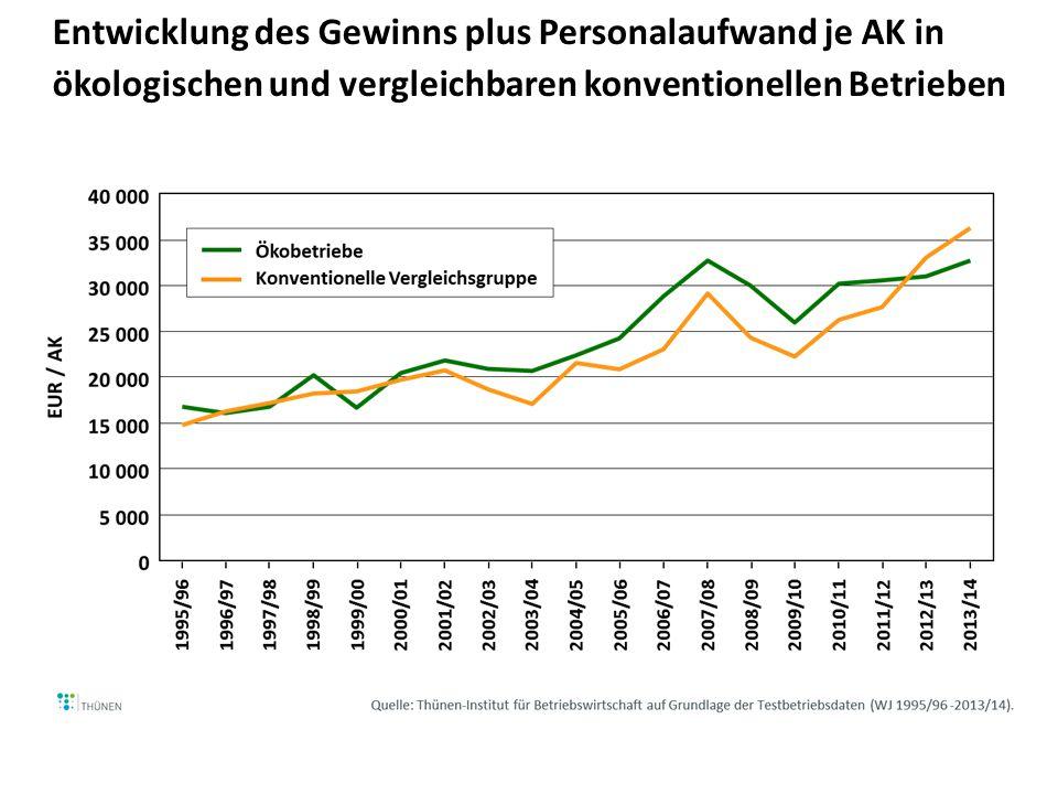 Entwicklung des Gewinns plus Personalaufwand je AK in ökologischen und vergleichbaren konventionellen Betrieben
