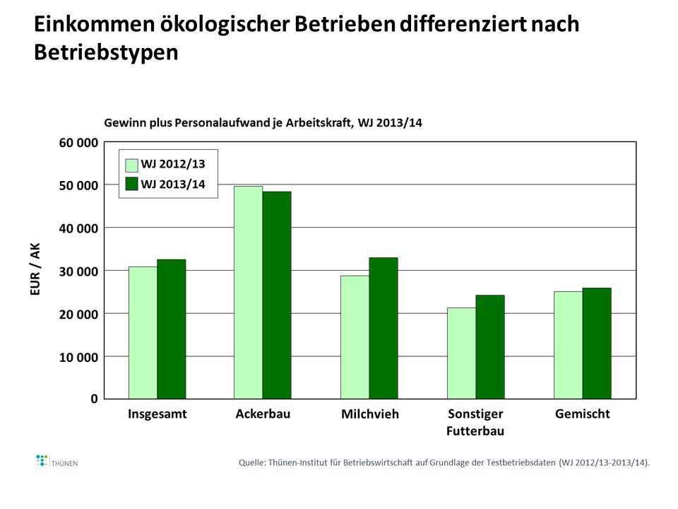 Einkommen ökologischer Betrieben differenziert nach Betriebstypen