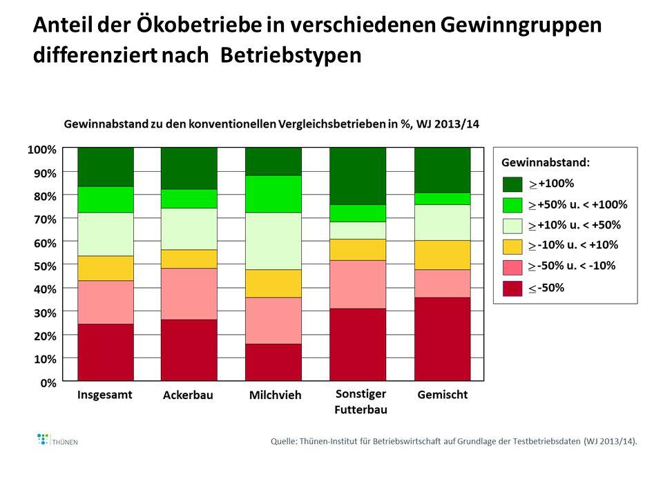 Anteil der Ökobetriebe in verschiedenen Gewinngruppen differenziert nach Betriebstypen