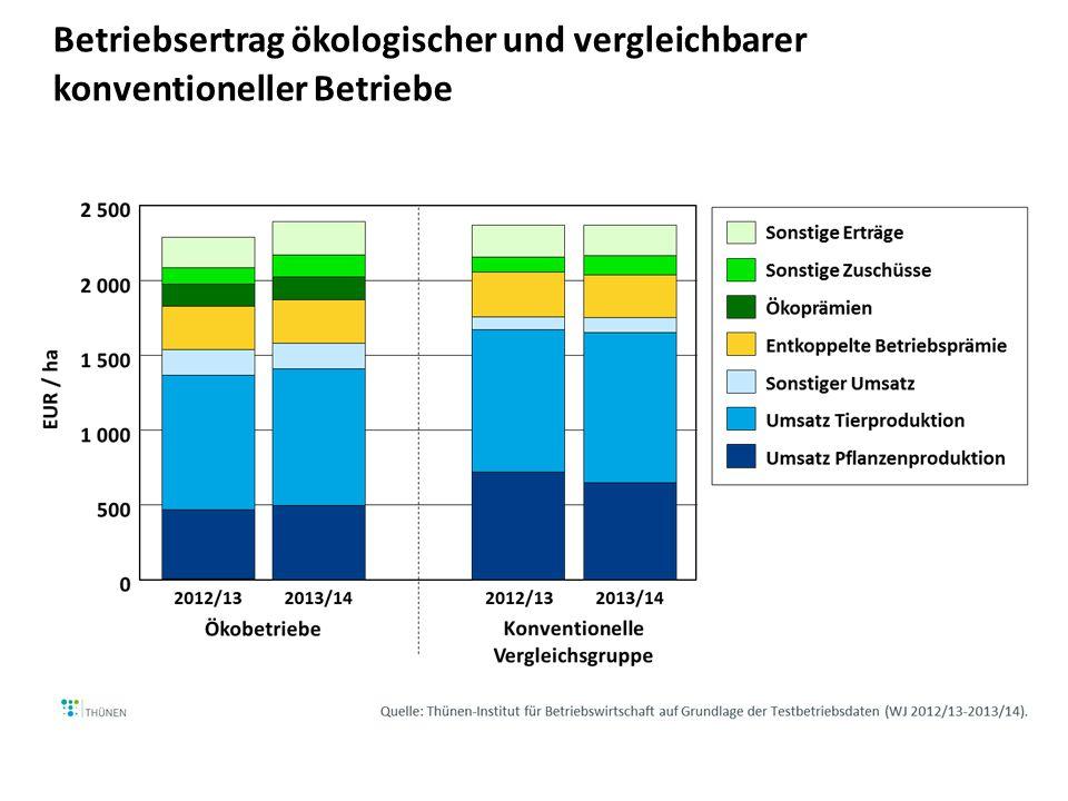 Betriebsertrag ökologischer und vergleichbarer konventioneller Betriebe