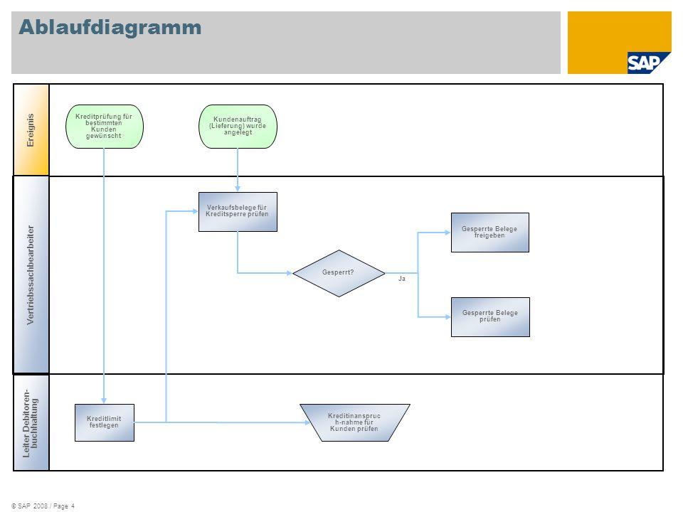 © SAP 2008 / Page 4 Ablaufdiagramm Leiter Debitoren- buchhaltung Ereignis Kreditinanspruc h-nahme für Kunden prüfen Kreditprüfung für bestimmten Kunde