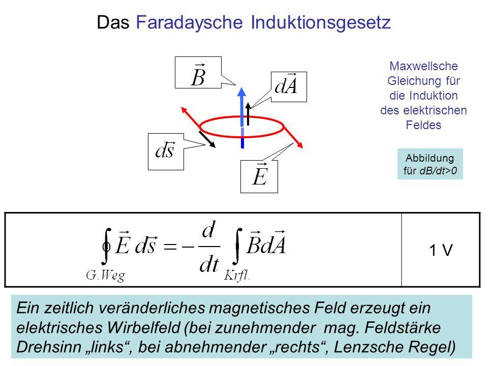 1 V Abbildung für dB/dt>0 Das Faradaysche Induktionsgesetz Maxwellsche Gleichung für die Induktion des elektrischen Feldes Ein zeitlich veränderliches
