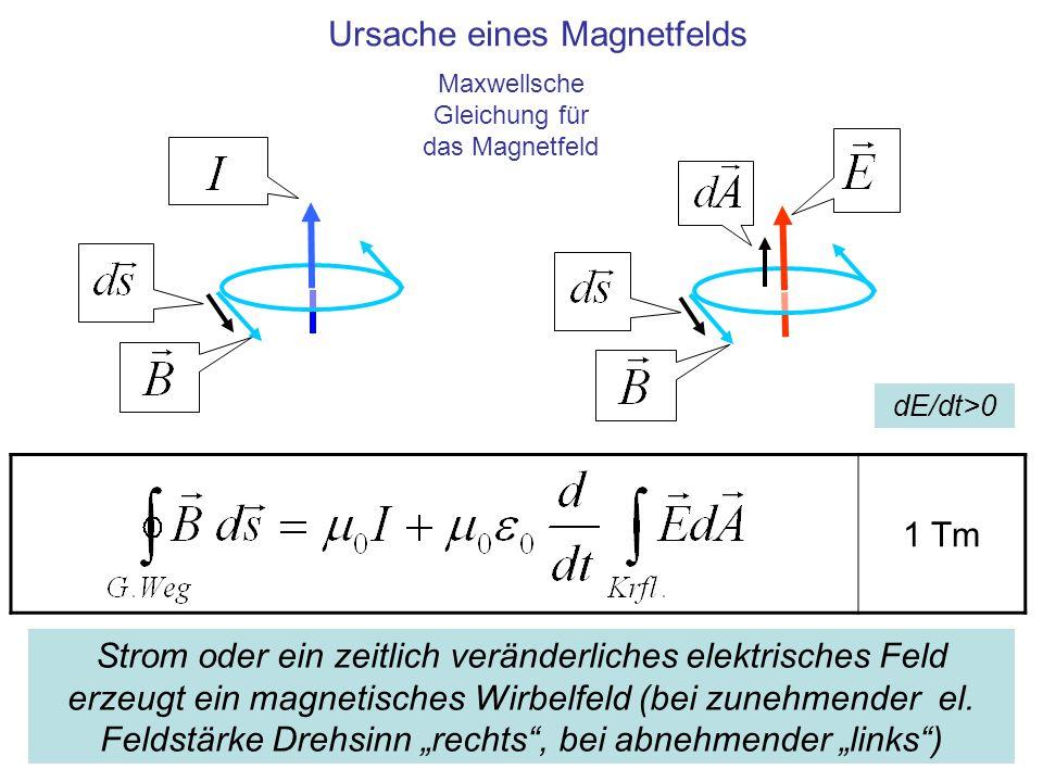 1 Tm Ursache eines Magnetfelds Strom oder ein zeitlich veränderliches elektrisches Feld erzeugt ein magnetisches Wirbelfeld (bei zunehmender el. Felds
