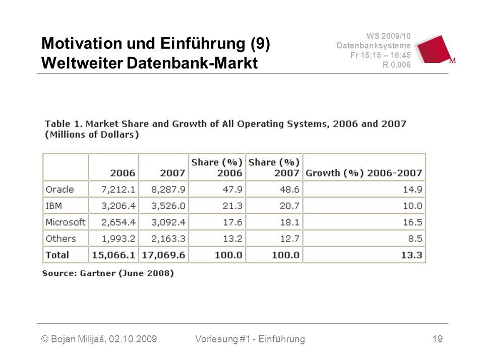 WS 2009/10 Datenbanksysteme Fr 15:15 – 16:45 R 0.006 © Bojan Milijaš, 02.10.2009Vorlesung #1 - Einführung19 Motivation und Einführung (9) Weltweiter Datenbank-Markt