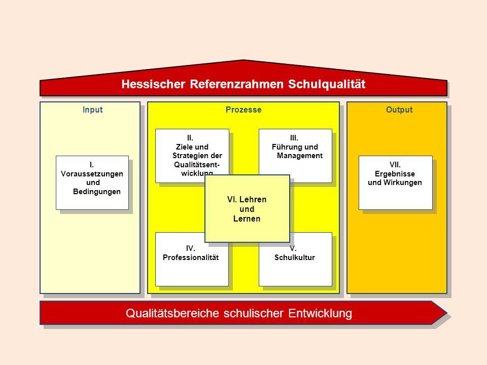 Prozesse II. Ziele und Strategien der Qualitätsent- wicklung II. Ziele und Strategien der Qualitätsent- wicklung III. Führung und Management III. Führ