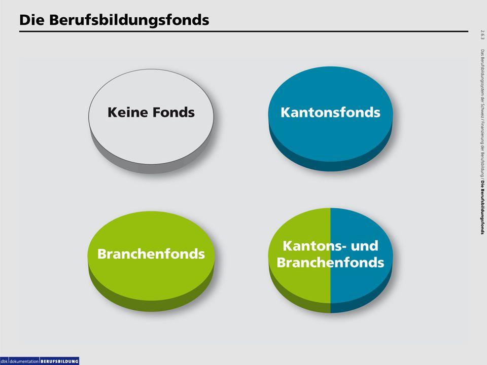 3.Kapitel: Die Lehrzeit Es folgen zwei Beispiele www.doku.dbk.ch