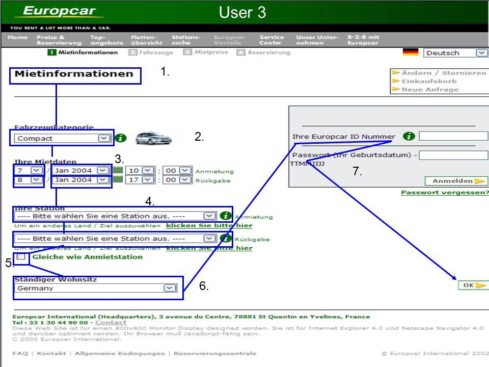 1. 2. 5. 6. 3. 4. User 3 7.