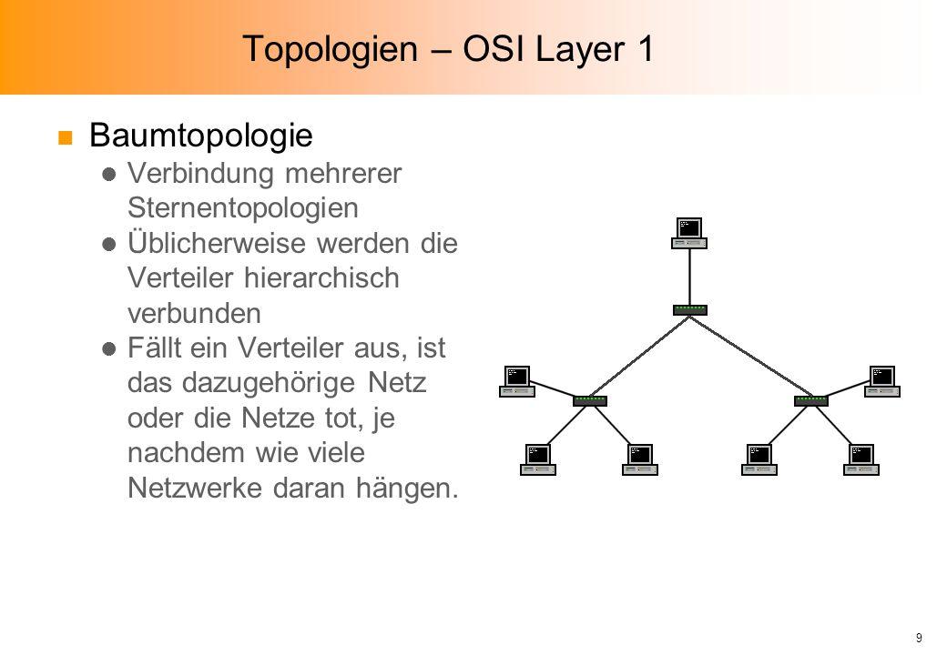 Topologien – OSI Layer 1 n Baumtopologie l Verbindung mehrerer Sternentopologien l Üblicherweise werden die Verteiler hierarchisch verbunden l Fällt ein Verteiler aus, ist das dazugehörige Netz oder die Netze tot, je nachdem wie viele Netzwerke daran hängen.