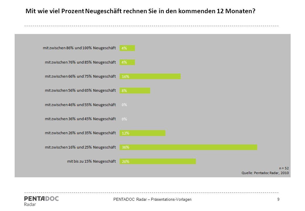 PENTADOC Radar – Präsentations-Vorlagen9 Mit wie viel Prozent Neugeschäft rechnen Sie in den kommenden 12 Monaten