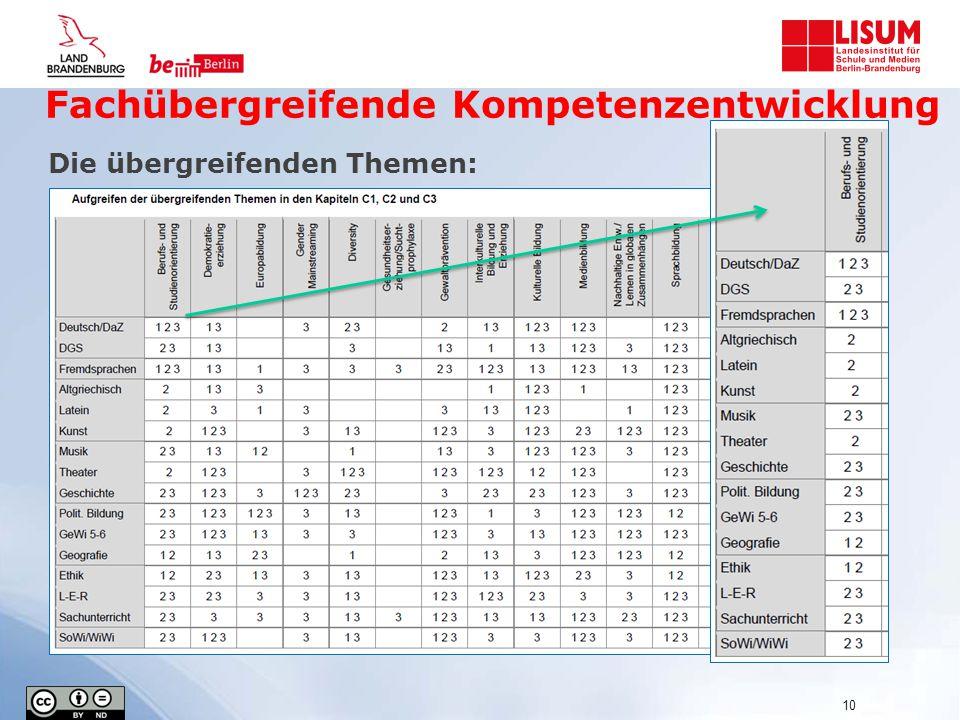 Fachübergreifende Kompetenzentwicklung Die übergreifenden Themen: 10