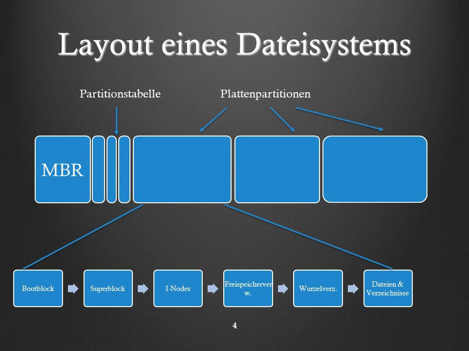 Layout eines Dateisystems MBR BootblockSuperblockI-Nodes Freispeicherver w.