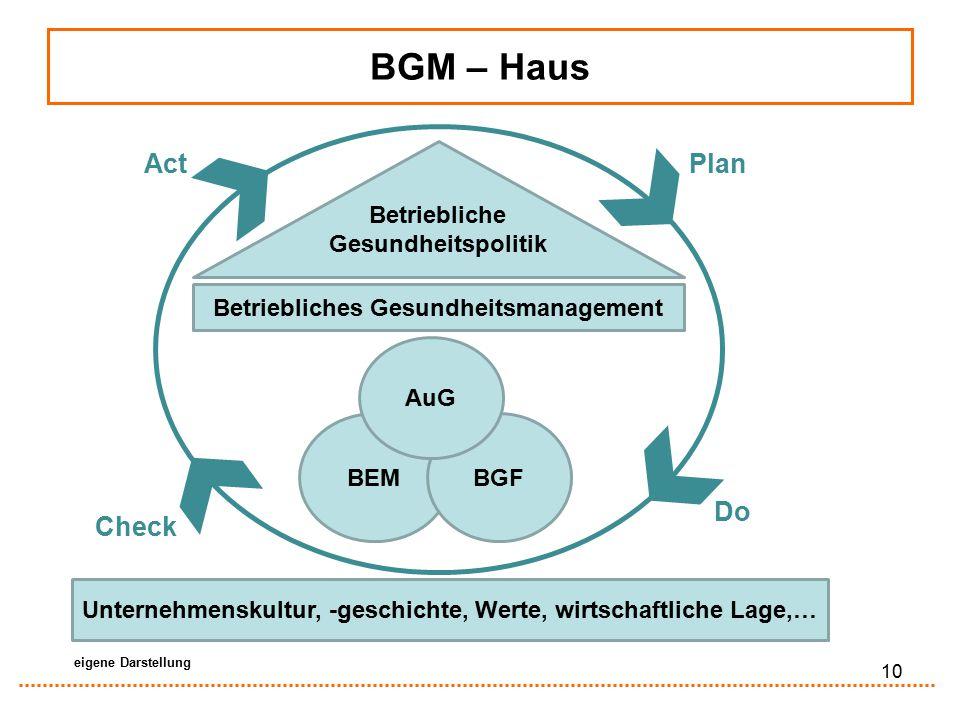 BGM – Haus Betriebliche Gesundheitspolitik Betriebliches Gesundheitsmanagement BEMBGF AuG Unternehmenskultur, -geschichte, Werte, wirtschaftliche Lage