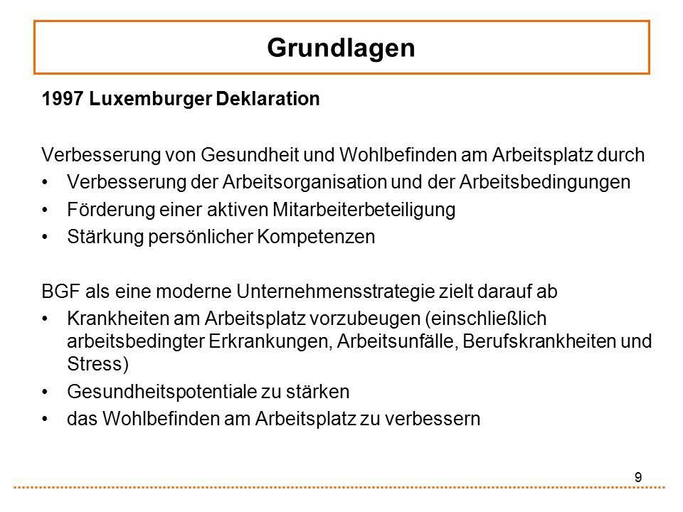 9 Grundlagen 1997 Luxemburger Deklaration Verbesserung von Gesundheit und Wohlbefinden am Arbeitsplatz durch Verbesserung der Arbeitsorganisation und