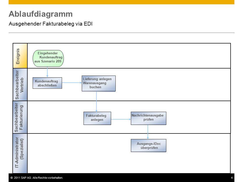 ©2011 SAP AG. Alle Rechte vorbehalten.4 Ablaufdiagramm Ausgehender Fakturabeleg via EDI Ereignis Lager Spezialist Vertrieb Spezialist st Kundenauftrag