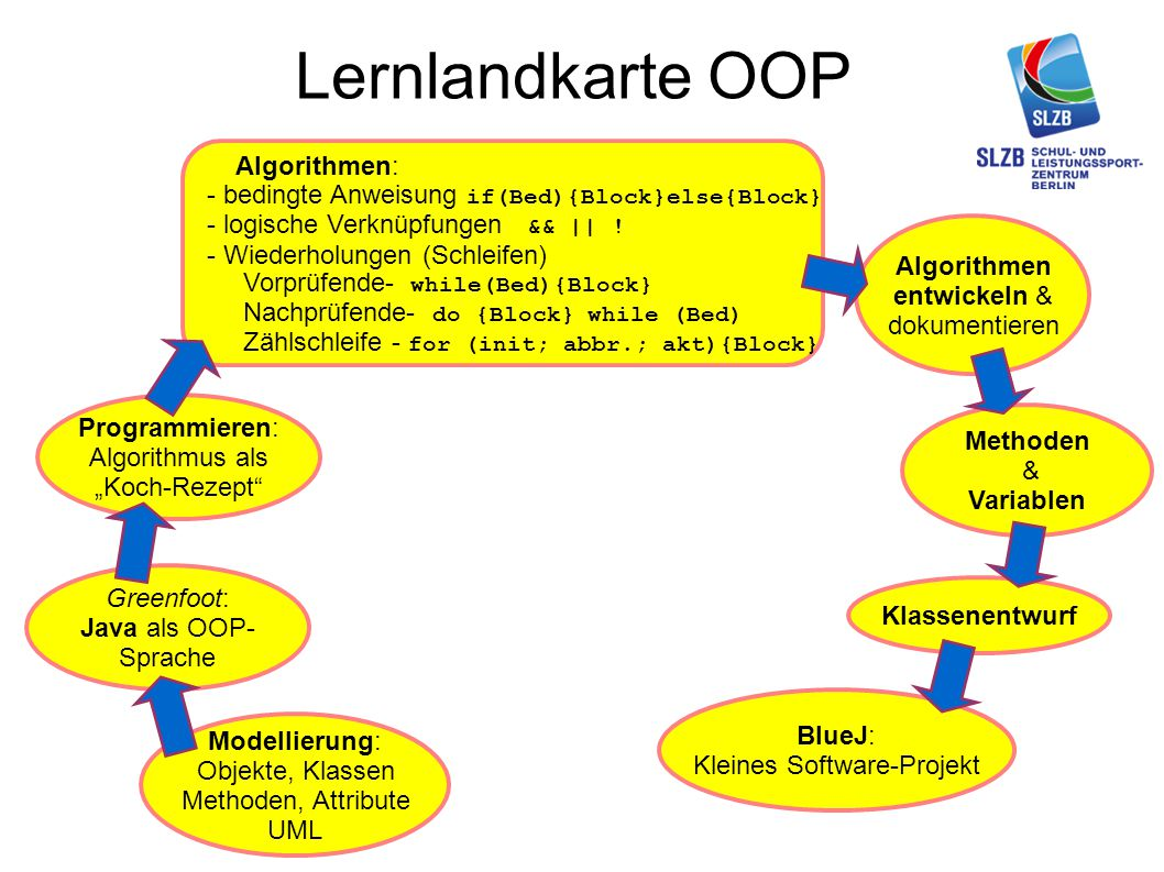"Lernlandkarte OOP Modellierung: Objekte, Klassen Methoden, Attribute UML Greenfoot: Java als OOP- Sprache Programmieren: Algorithmus als ""Koch-Rezept"""