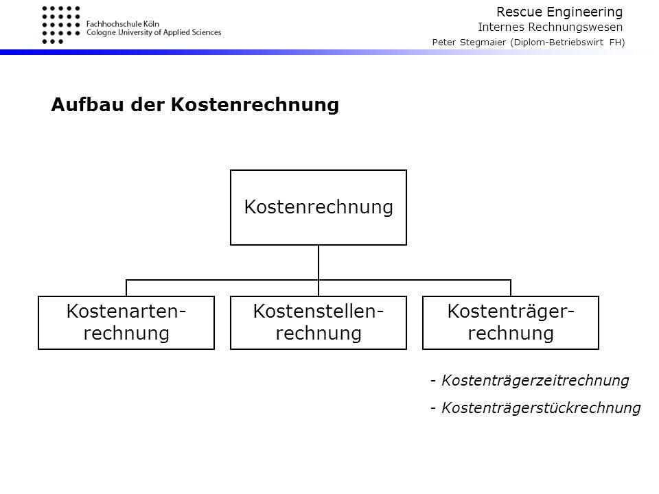Rescue Engineering Internes Rechnungswesen Peter Stegmaier (Diplom-Betriebswirt FH) Aufbau der Kostenrechnung Kostenrechnung Kostenträger- rechnung Ko