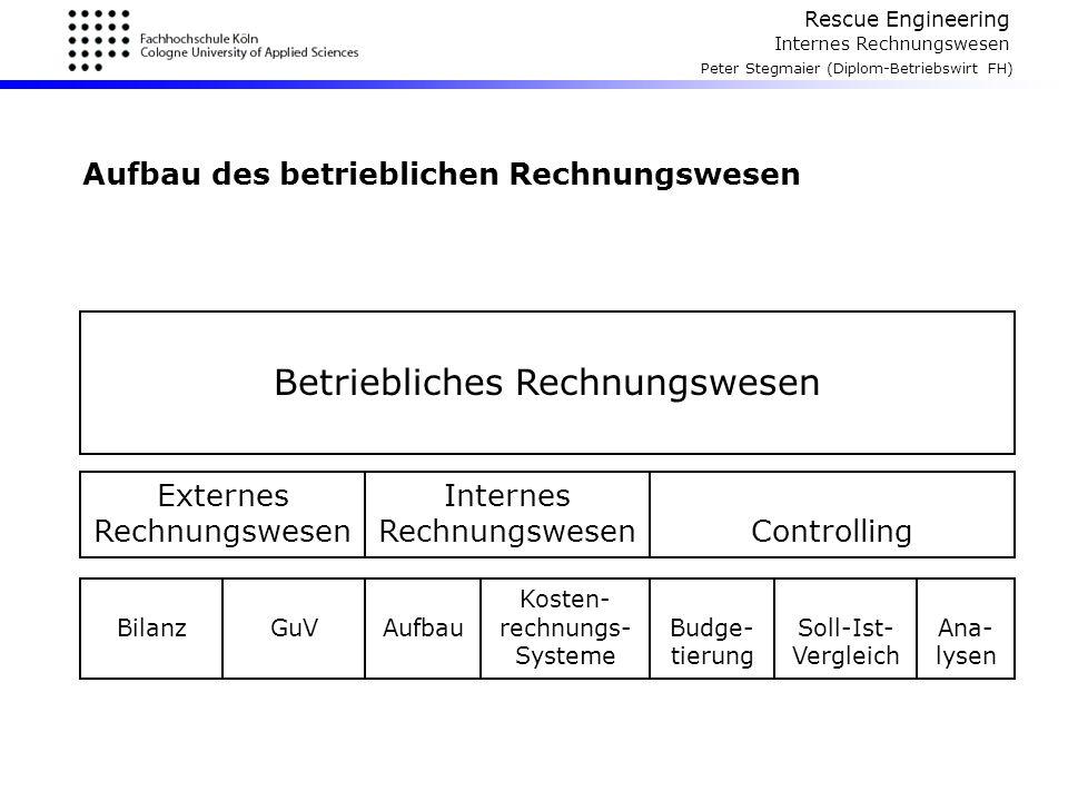 Rescue Engineering Internes Rechnungswesen Peter Stegmaier (Diplom-Betriebswirt FH) Kalkulatorische Zinsen 3 die kalk.
