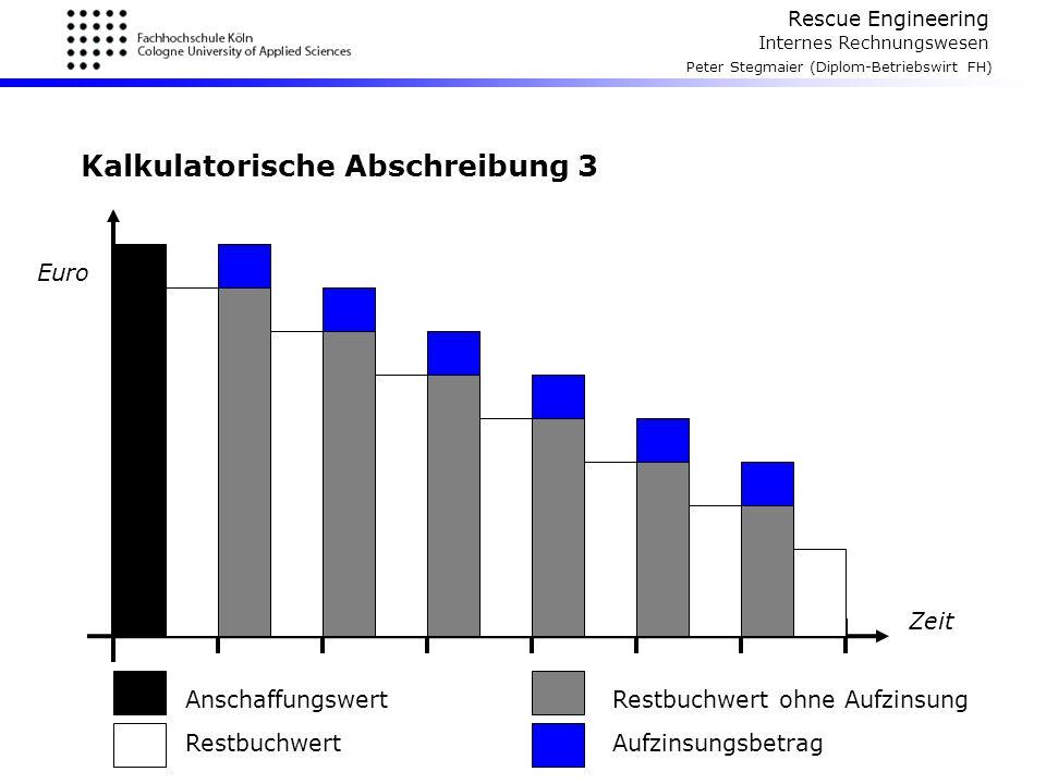 Rescue Engineering Internes Rechnungswesen Peter Stegmaier (Diplom-Betriebswirt FH) Kalkulatorische Abschreibung 3 Zeit Euro Anschaffungswert Restbuch